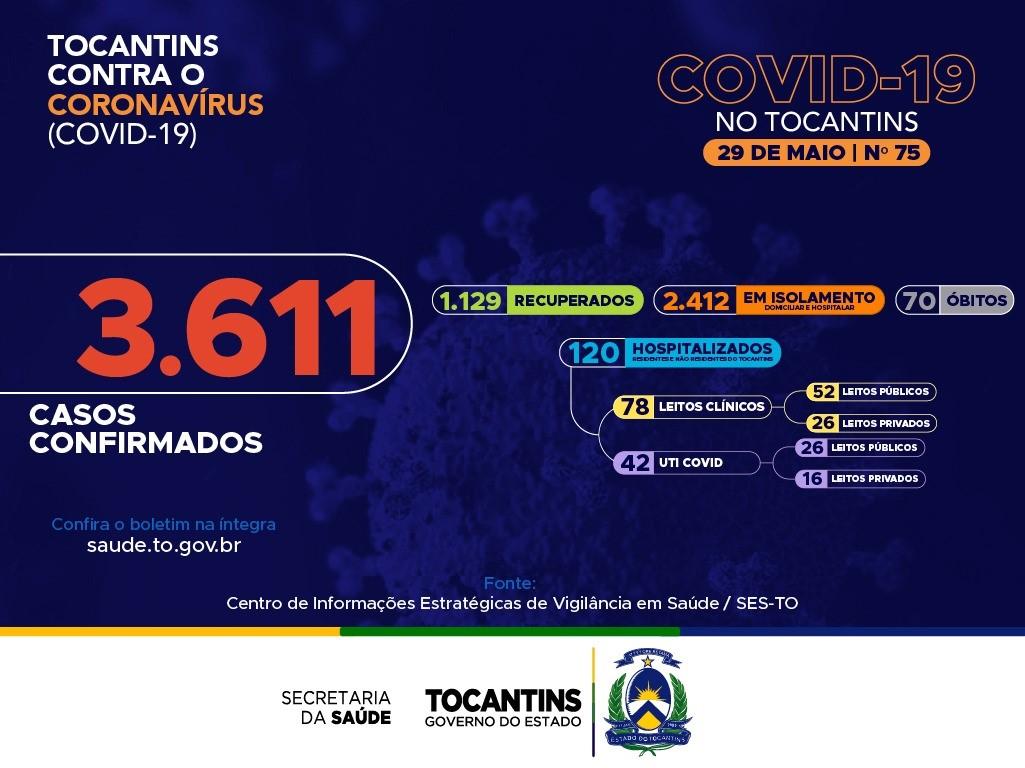 Com 335 novas confirmações de Covid-19 no Tocantins, total de casos ativos sobe para 2.412