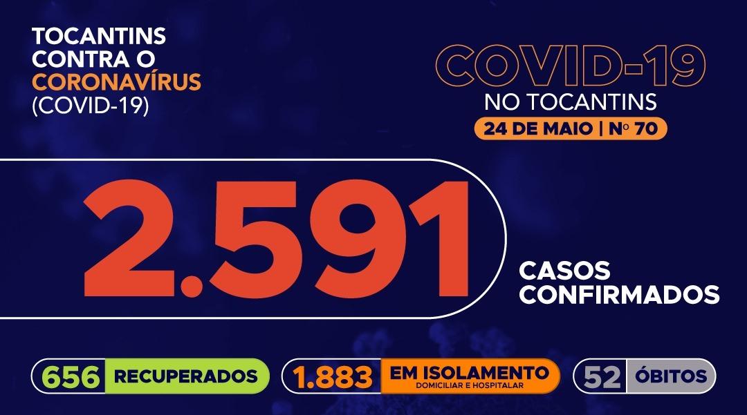 Quase 2600 pessoas já contraíram covid-19 no Tocantins; 656 recuperaram