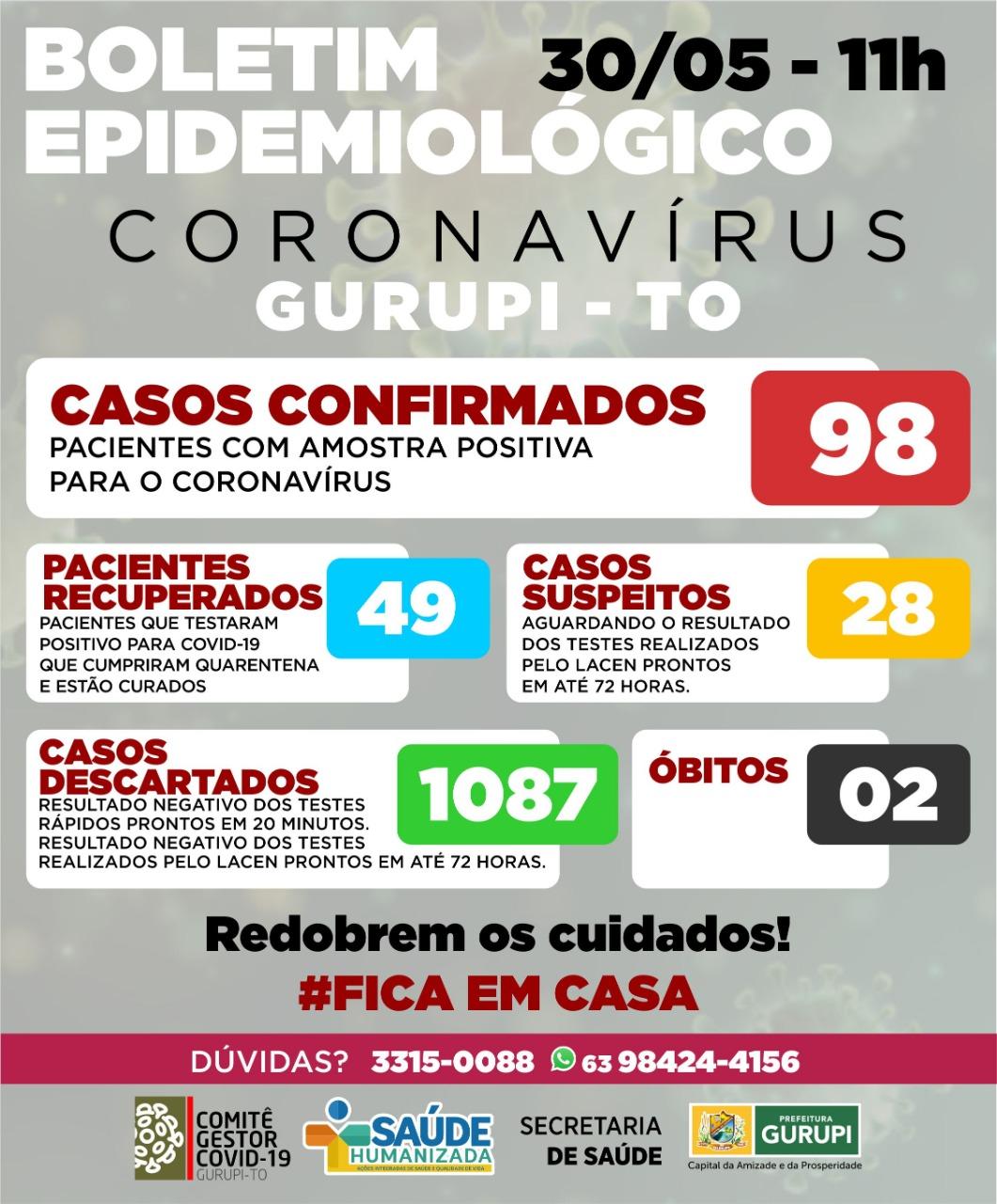 Gurupi tem 4 novos casos de Covid-19; confira boletim epidemiológico