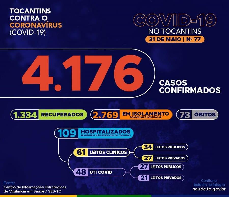 Tocantins tem mais duas mortes por Covid-19 e total de casos ativos da doença no estado sobe para 2.769