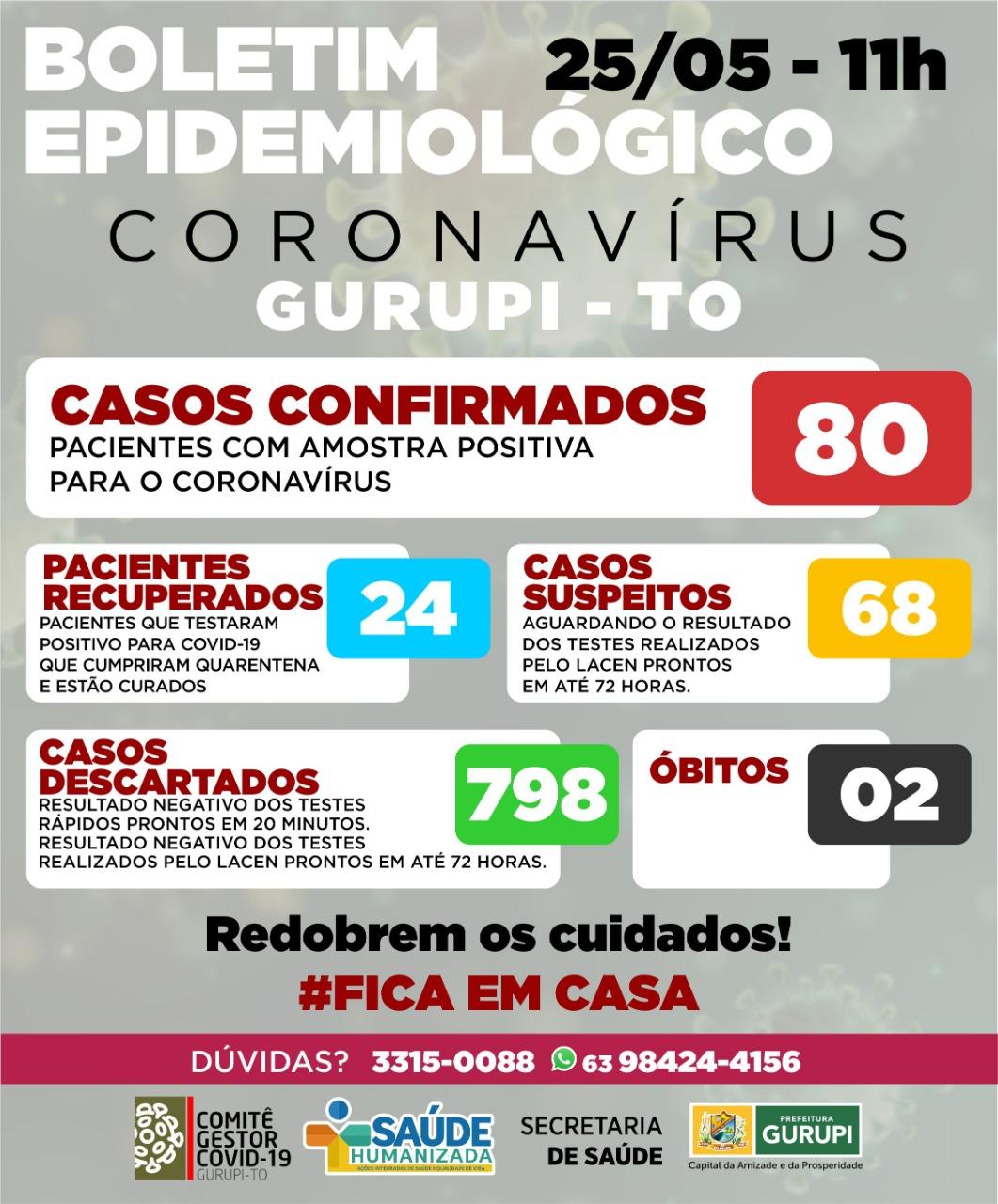 Boletim epidemiológico de Gurupi não registra novos casos de covid-19 e número permanece em 80