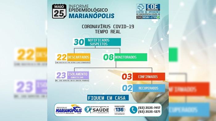 Segundo morador de Marianópolis diagnosticado com Covid-19 está recuperado