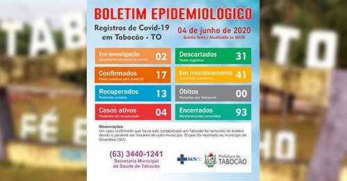 Covid-19: Tabocão tem dois novos casos confirmados; 13 pacientes do município já se recuperaram