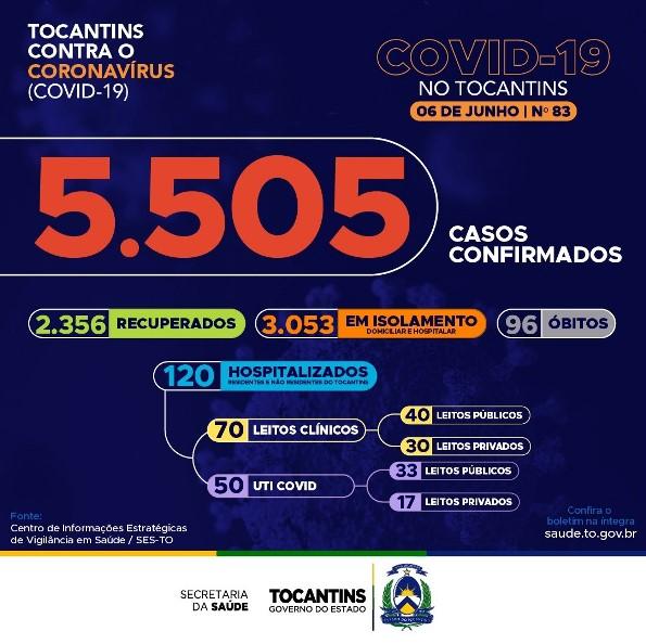 Tocantins contabiliza 324 novos casos de Covid-19