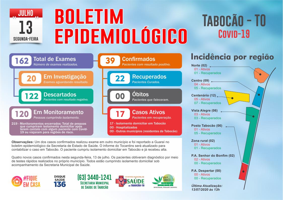 Tabocão contabiliza quatro novos casos de Covid-19 nesta segunda-feira