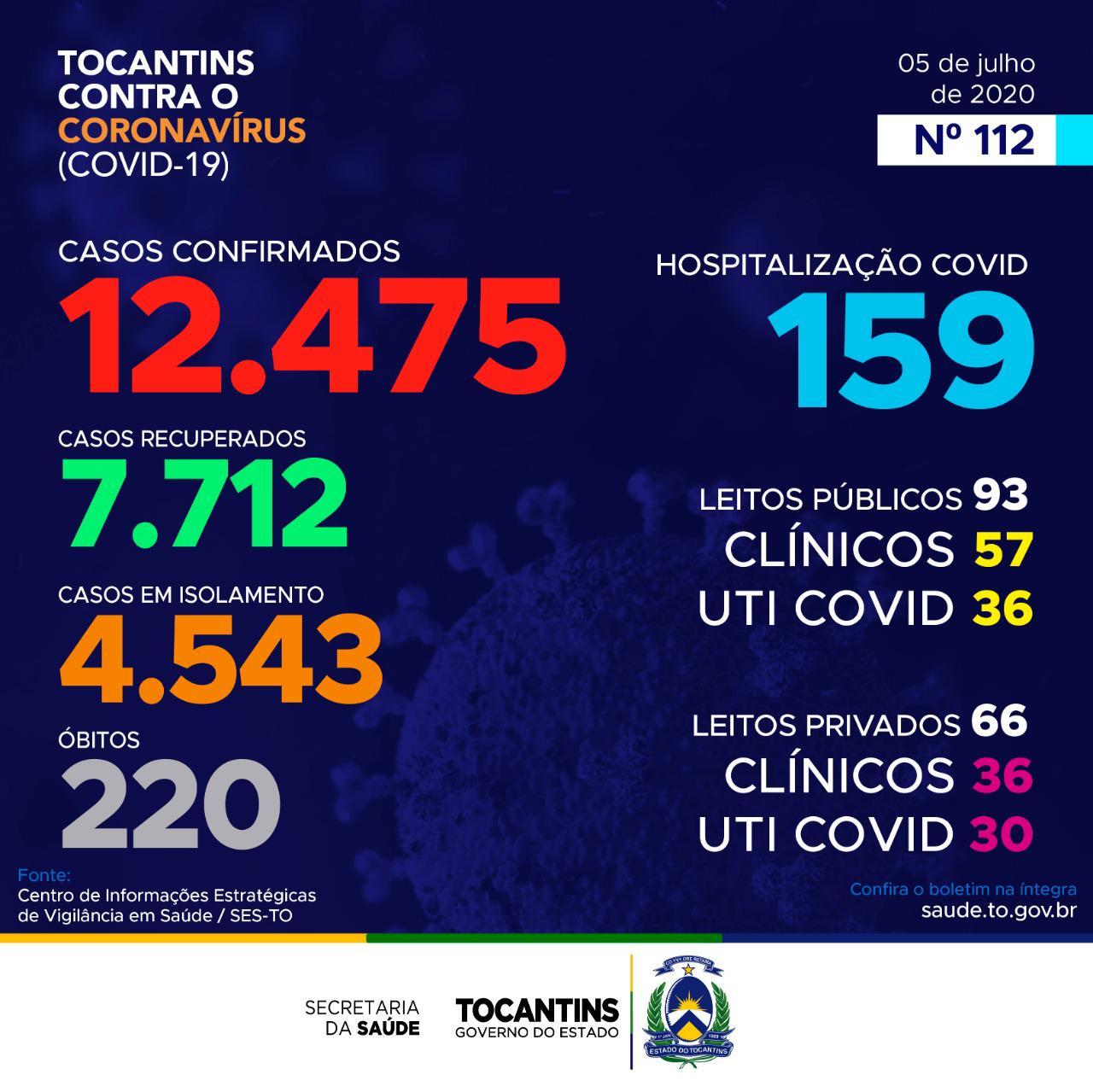 Tocantins registra total de 7.712 recuperados da Covid-19 e 4.543 casos ativos; confira boletim