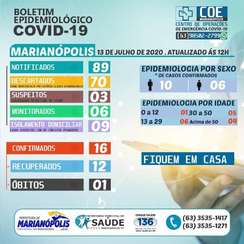 Marianópolis inicia semana com mais dois casos confirmados de coronavírus