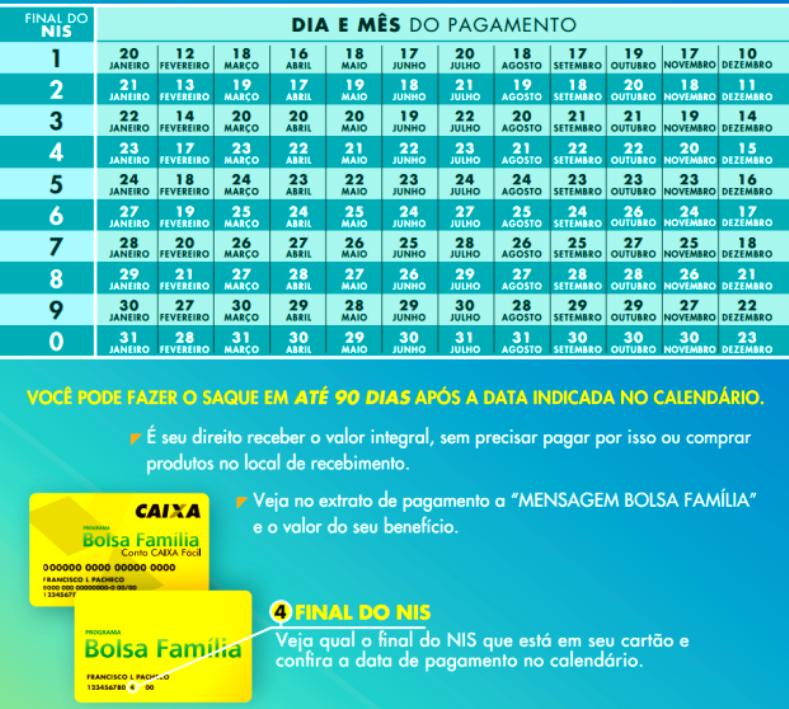 Divulgado o novo calendário do Bolsa Família 2020; confira calendário