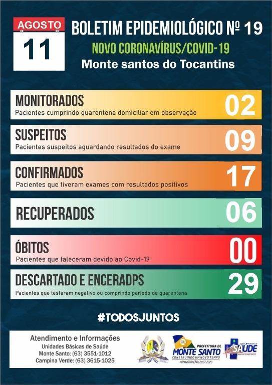 Covid-19: Seis pacientes de Monte Santo já se recuperaram da doença