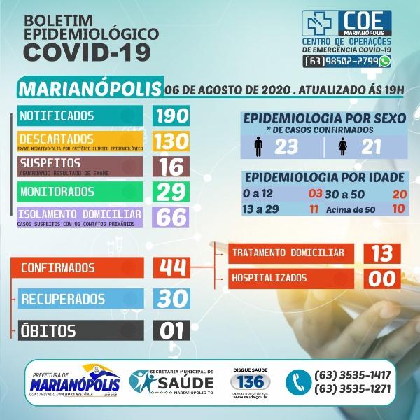 Marianópolis contabiliza novo caso de Covid-19; Município tem 13 casos ativos