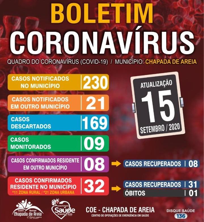 Chapada de Areia segue sem nenhum caso ativo de coronavírus