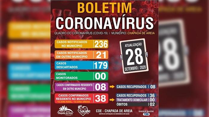 Chapada de Areia zera novamente número de casos ativos da Covid-19
