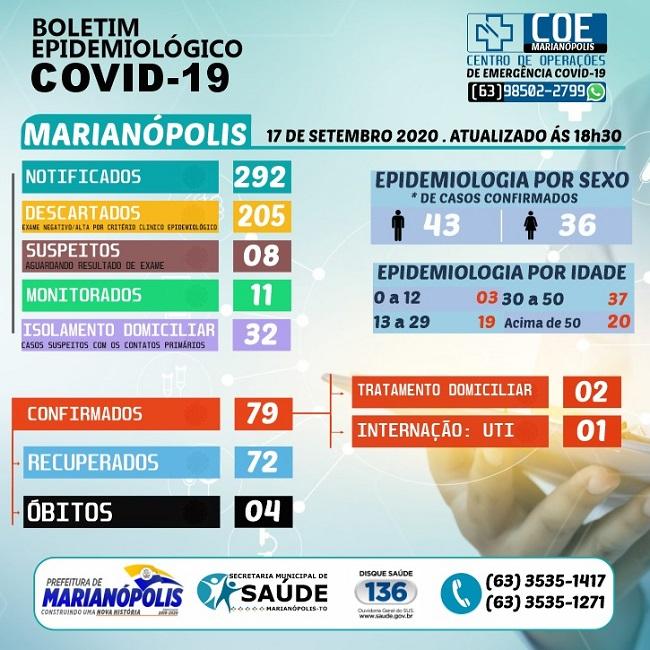 Marianópolis não registra novos casos de coronavírus e segue com 3 pacientes ativos