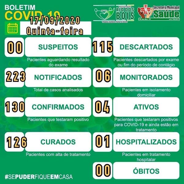 Covid-19: Rio dos Bois tem 4 casos ativos e 126 pacientes recuperados da doença