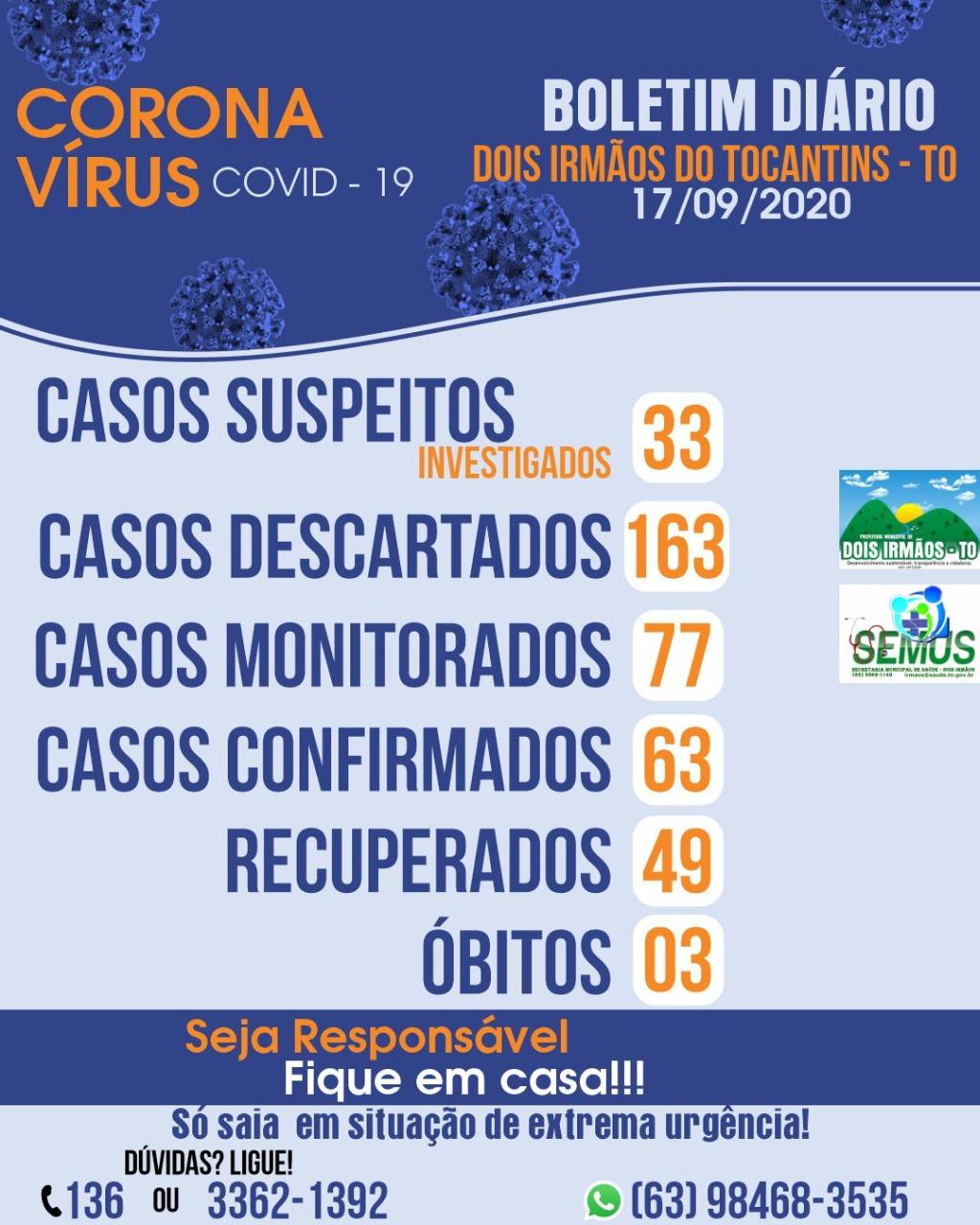 Dois Irmãos do Tocantins tem 11 casos ativos de coronavírus; 49 já se recuperaram