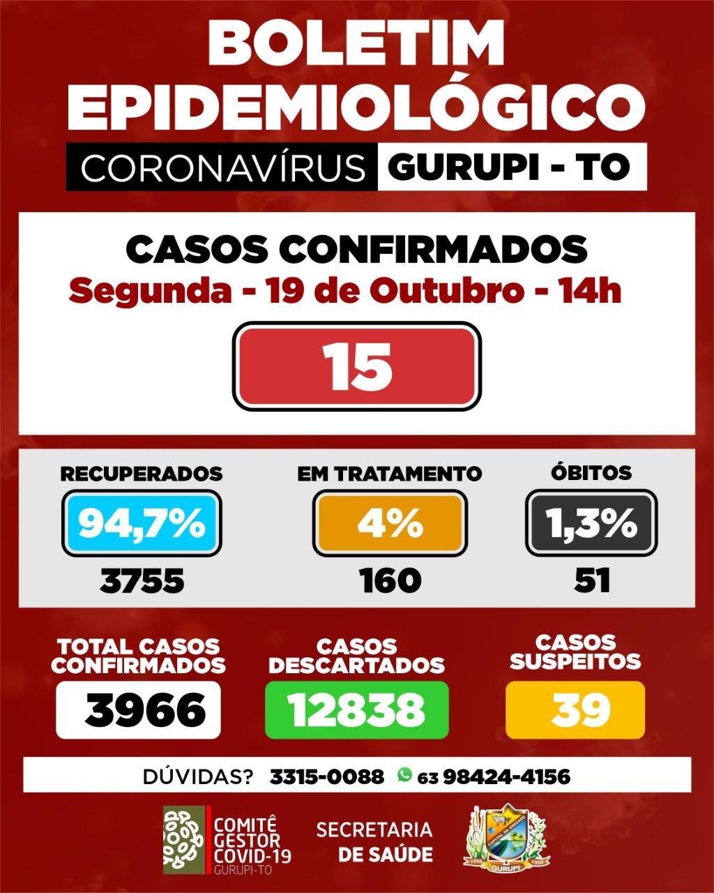 Boletim epidemiológico de Gurupi registra 15 novos casos de coronavírus