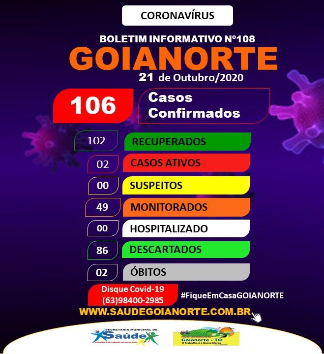 Goianorte tem dois casos ativos de Covid-19; 102 moradores já estão recuperados da doença