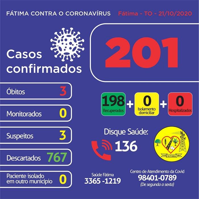 Sem novos registros, Fátima mantém zerado o número de casos ativos