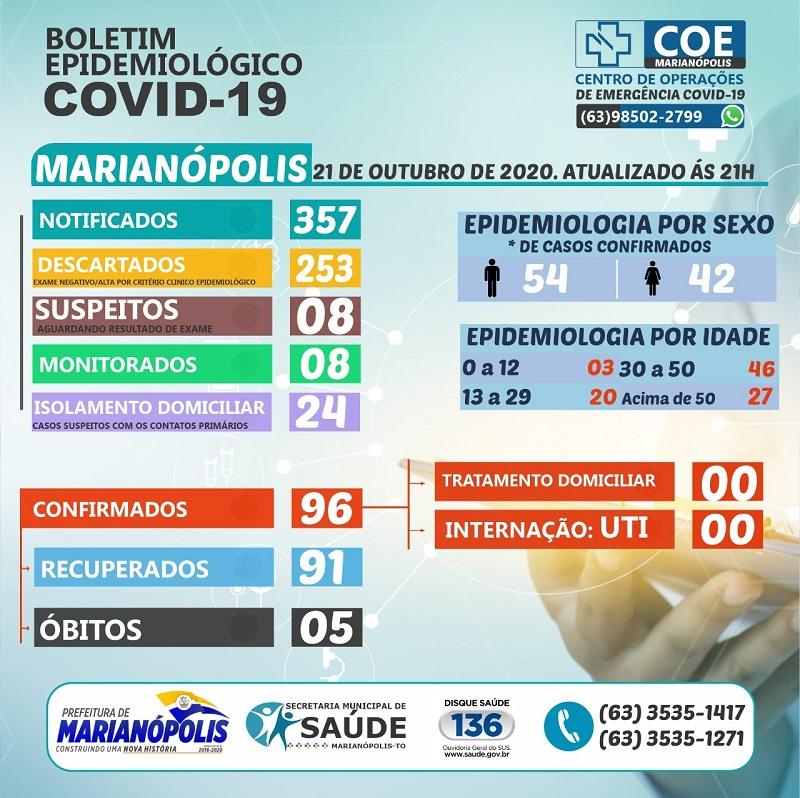 Número de casos ativos de coronavírus em Marianópolis continua zerado