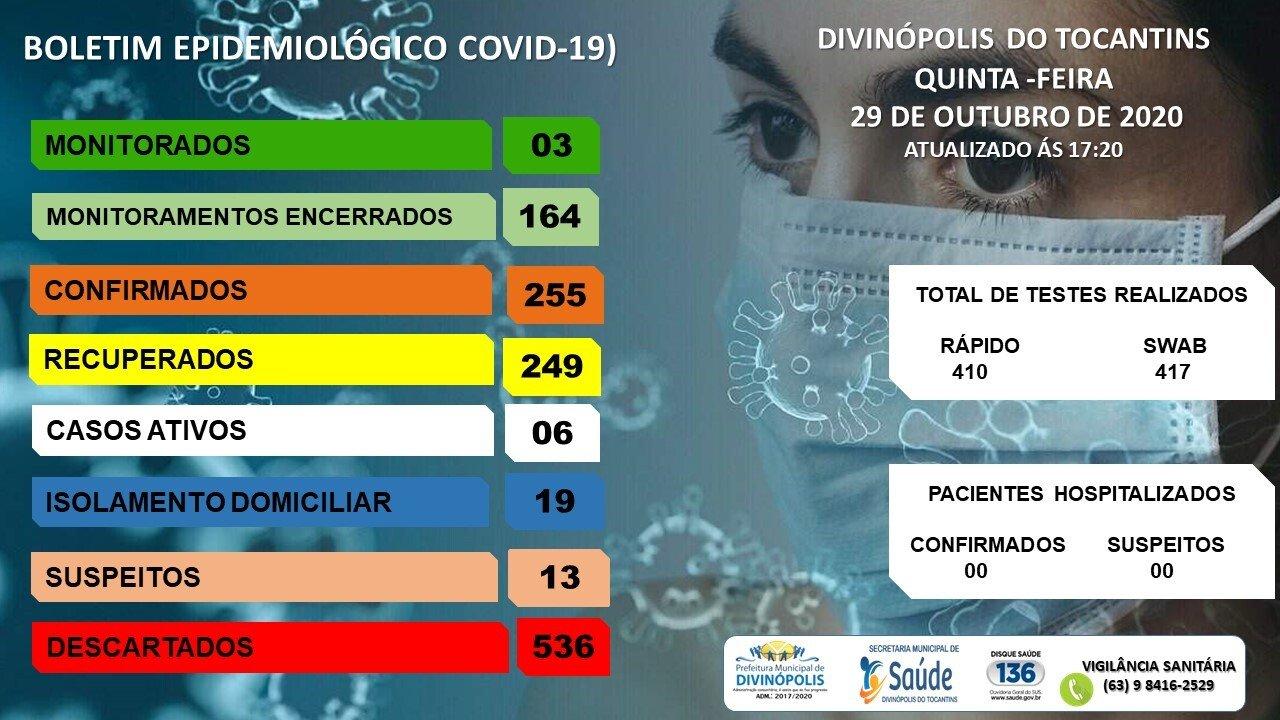 Covid-19: Divinópolis tem seis casos ativos e 13 suspeitos