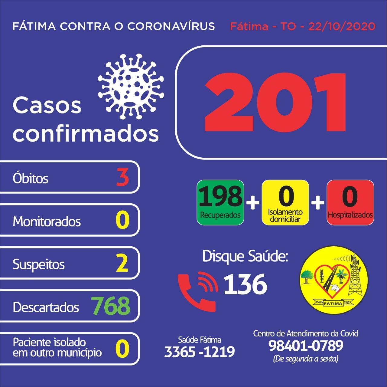 Fátima segue sem casos ativos de covid-19; Dois pacientes aguardam resultado do exame