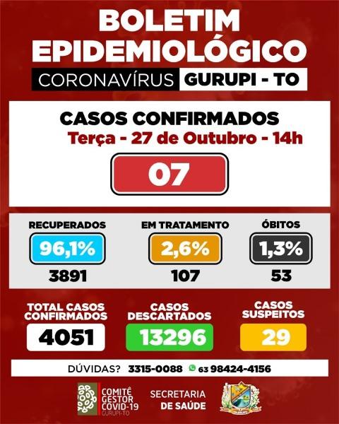 Gurupi registra sete novos casos de infecção por coronavírus e mais um óbito