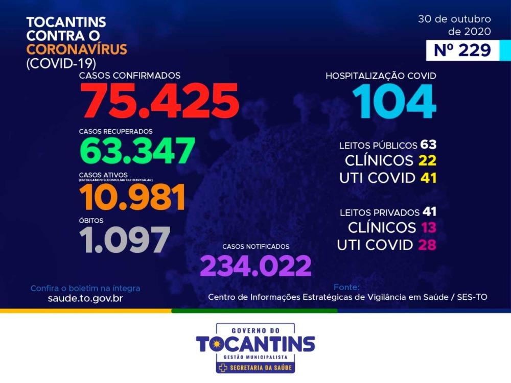 Tocantins registra mais dois óbitos e 331 novos casos de infecção por coronavírus