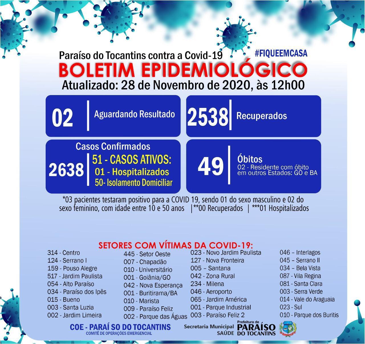 Covid-19: Paraíso registra três novos diagnósticos da doença e finaliza semana com 51 casos ativos