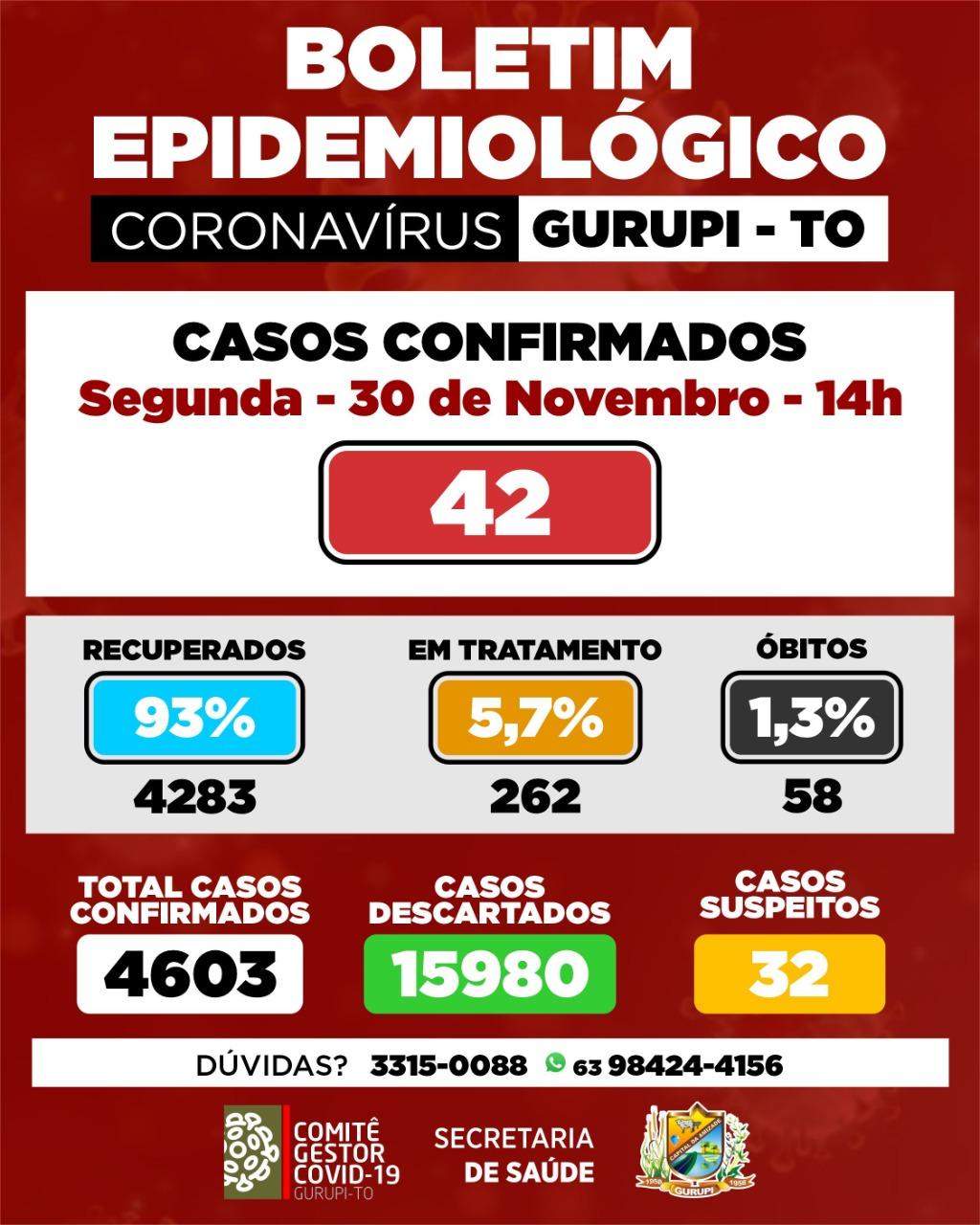Gurupi inicia semana com 42 novos registros de infecção por coronavírus