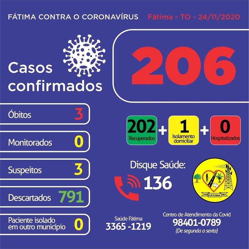 Covid-19: Fátima segue com um caso ativo da doença; 202 pacientes estão recuperados