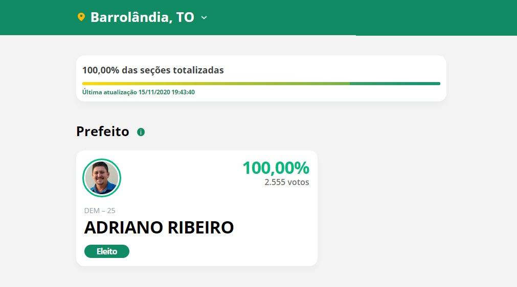 Candidato único, Adriano Ribeiro é reeleito em Barrolândia