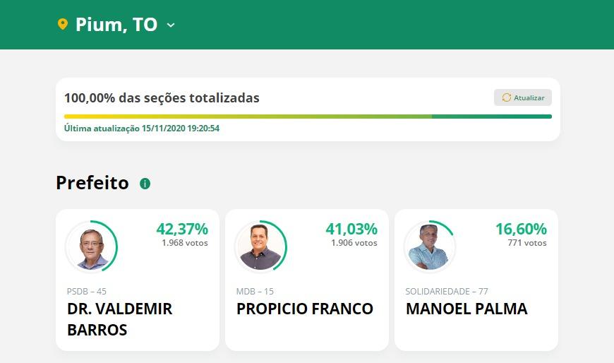 Dr. Valdemir Barros é reeleito prefeito de Pium com 42,37% dos votos válidos