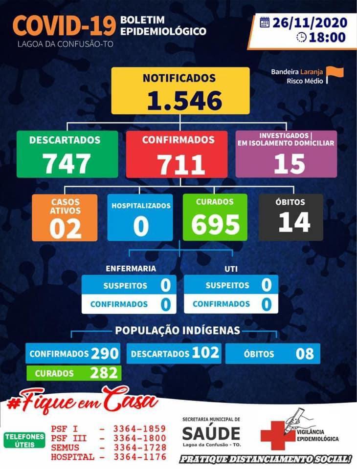 Saúde de Lagoa da Confusão confirma mais um caso de Covid-19 no município