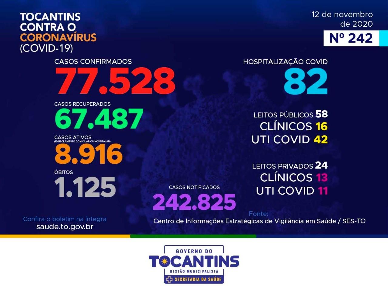 Secretaria de Estado da Saúde do Tocantins emite Boletim de acompanhamento do Covid-19