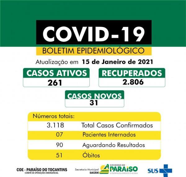 Paraíso contabiliza mais 31 casos de Covid-19; Número de hospitalizados volta a aumentar
