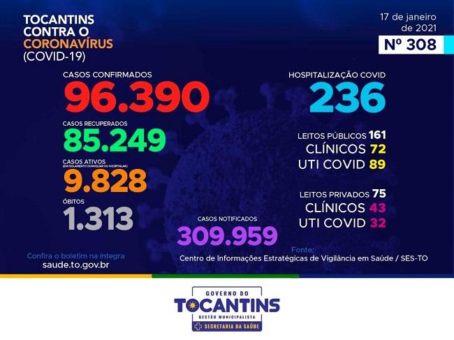Tocantins registra 335 novos casos de Covid e mais 5 óbitos pela doença