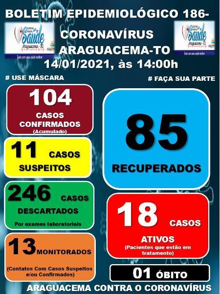 Covid-19: Araguacema possui 18 casos ativos da doença