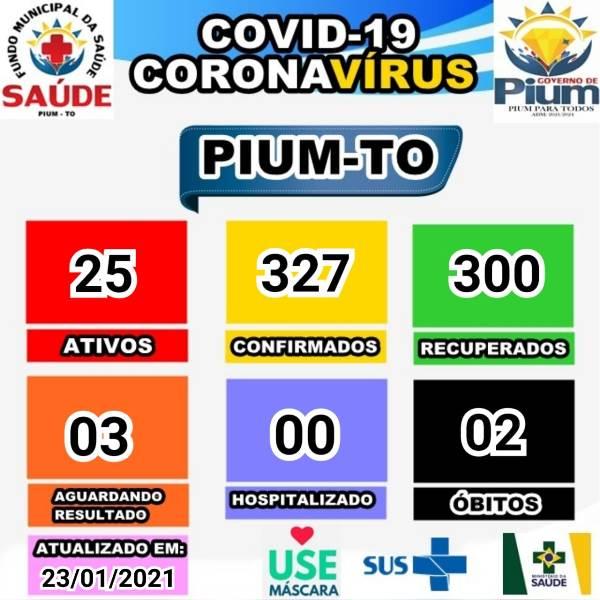 Pium contabiliza mais quatro pacientes recuperados da covid-19