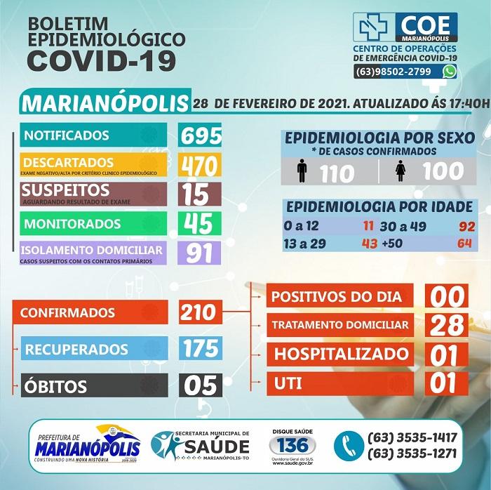 Marianópolis não registra novos casos de Covid-19