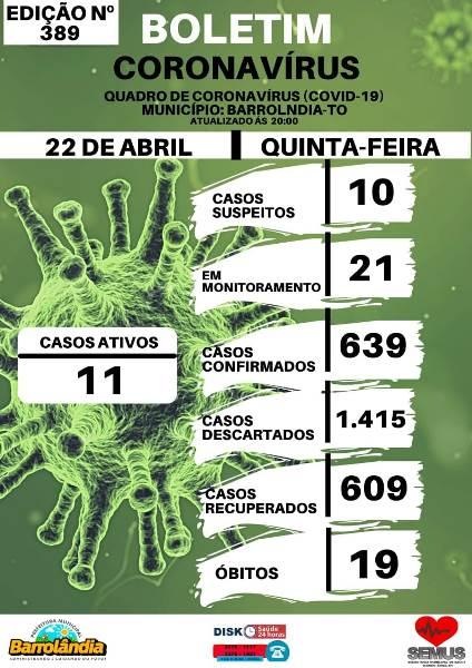 Barrolândia contabiliza mais um caso confirmado e sete recuperados da Covid-19