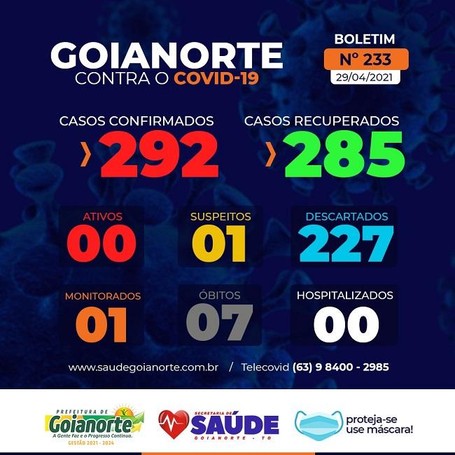 Covid-19: Goianorte zera número de casos ativos no município