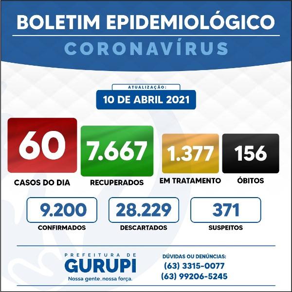 Gurupi contabiliza 60 novos casos de Covid-19