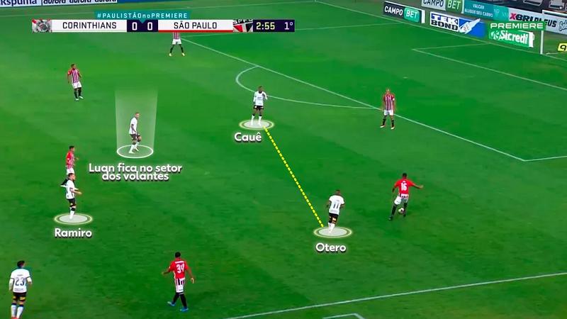 Novo esquema pode devolver Luan à mesma faixa de campo na qual brilhou no Grêmio