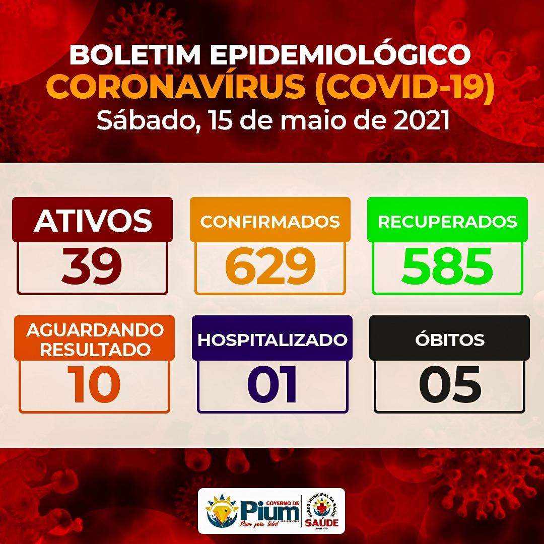 Pium divulga boletim informando ocorrência de 39 casos ativos de Covid-19