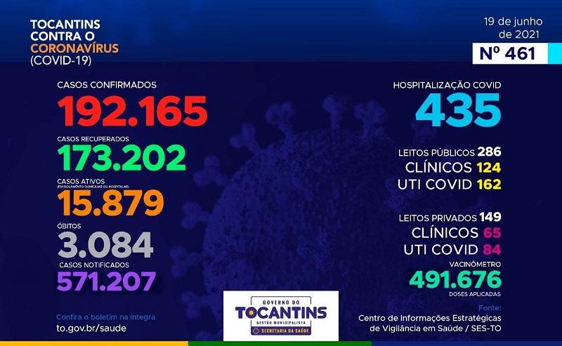 Boletim epidemiológico registra 725 novos casos de Covid-19 e mais 12 óbitos no Tocantins