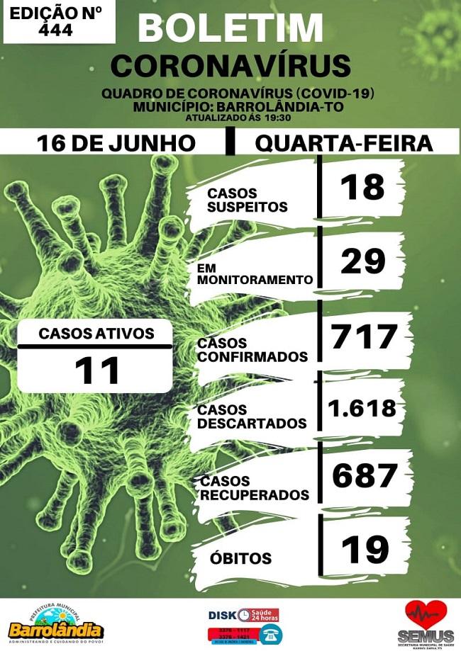 Barrolândia registra ocorrência de onze casos ativos da Covid-19