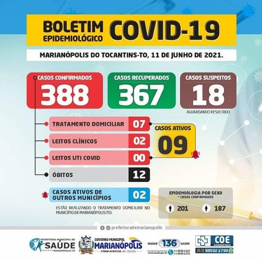 Marianópolis contabiliza 4 novos casos de Covid-19 e mais um óbito pela doença
