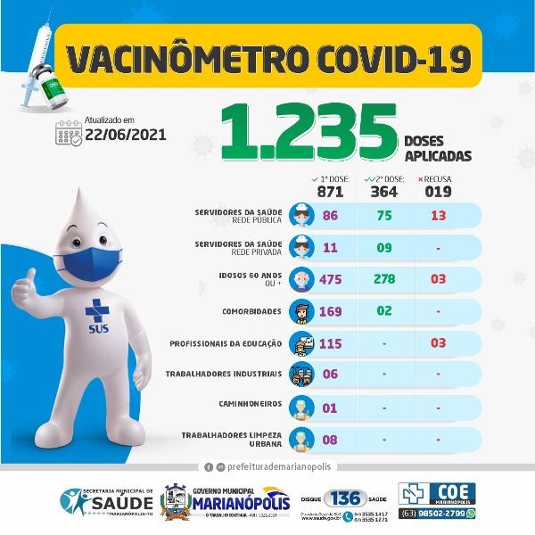 Saúde de Marianópolis já aplicou mais de 1.200 doses de vacina contra a Covid-19