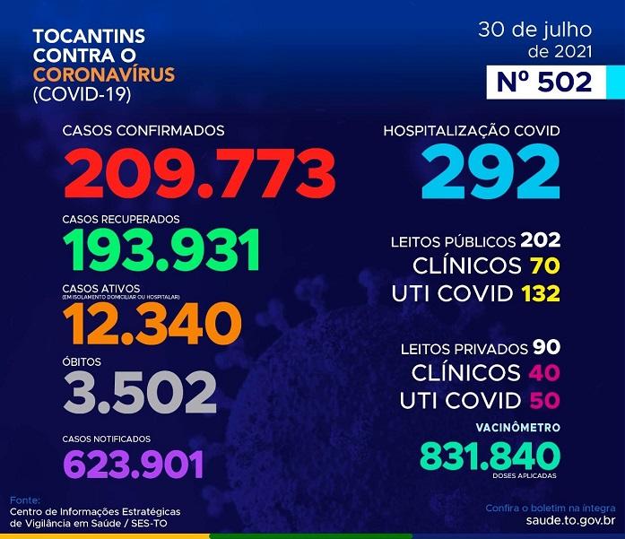 Covid-19: Tocantins registra 422 novos casos e mais 9 óbitos atribuídos à doença