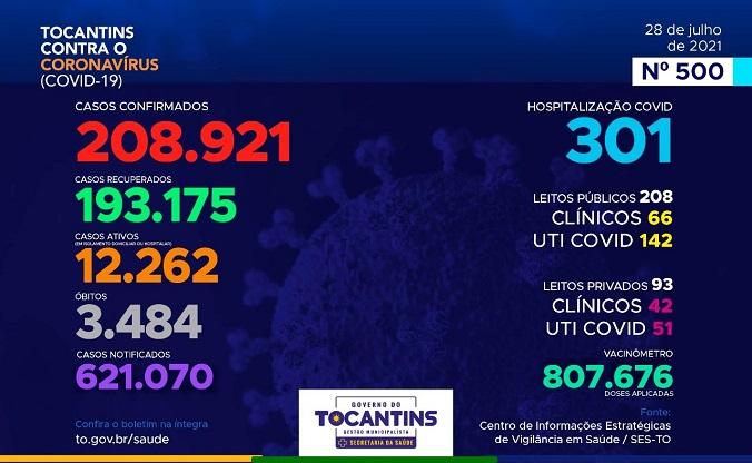 Boletim registra mais 550 casos de Covid e 7 novos óbitos pela doença no TO